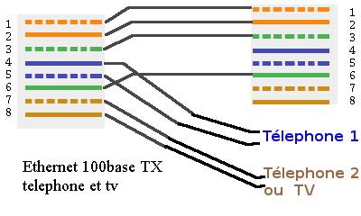 reseau 100 base tx et téléphone et tv